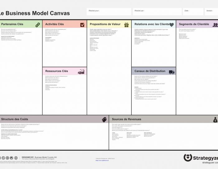 Business model canva, 2 solutions simple à mettre en place.
