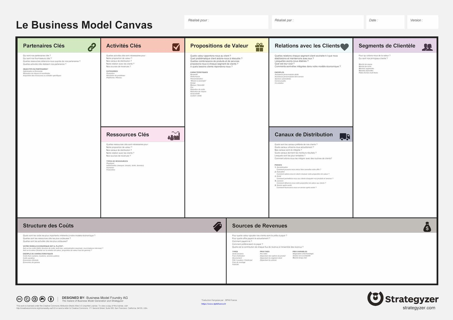 Businesz model canvas